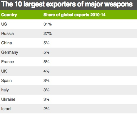 WorldLargestExportersTab